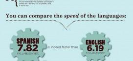 """The speed of language"""